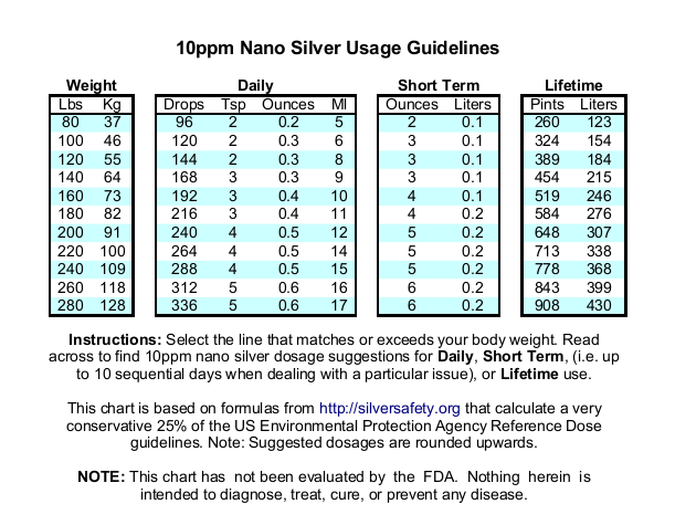 silver-dosage-10ppmupdated